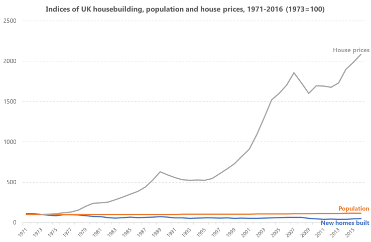 Graph showing indices of UK housebuilding, population and house prices from 1971 to 2016