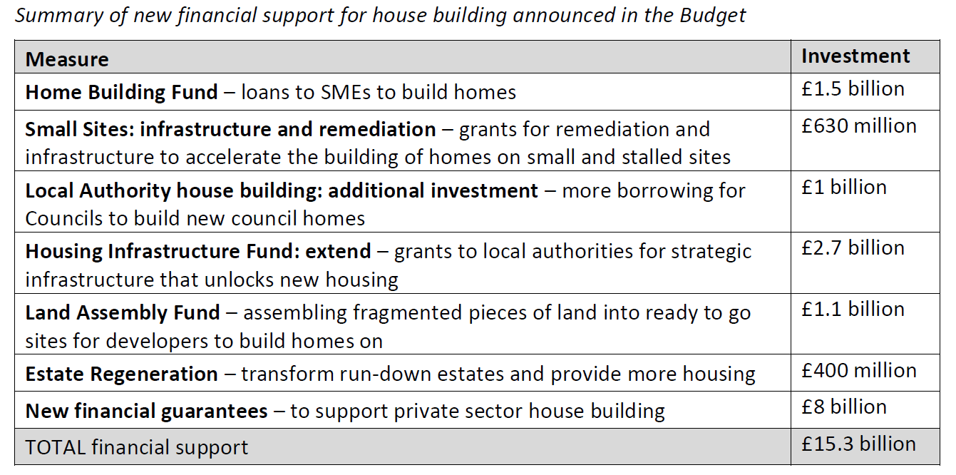Table summarising new financial support for house building
