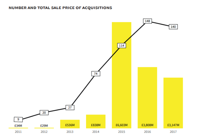 A graph from Beauhurst's 'The Deal' showing the number, and total sale price, of acquisitions
