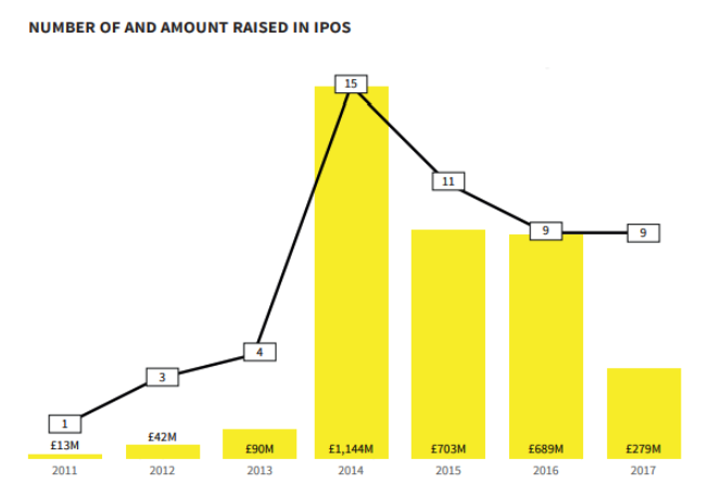 A graph from Beauhurst's 'The Deal' showing the number of, and amount raised in, IPOs