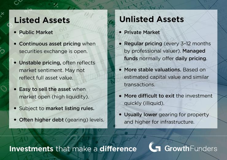 Details of listed assets vs unlisted assets