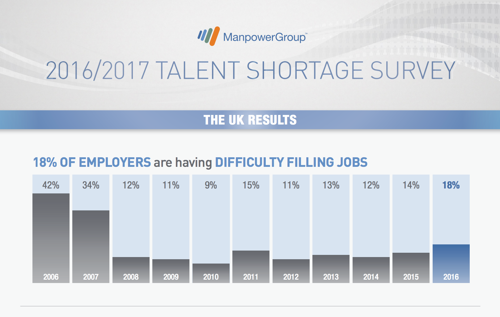 Manpower-Skill-Shortage-2016-2017-Survey-Results.png