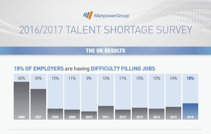 Manpower-Skill-Shortage-2016-2017-Survey-Results.png