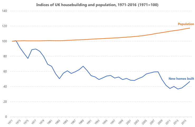 Graph showing indices of UK housebuilding and population from 1971 to 2016