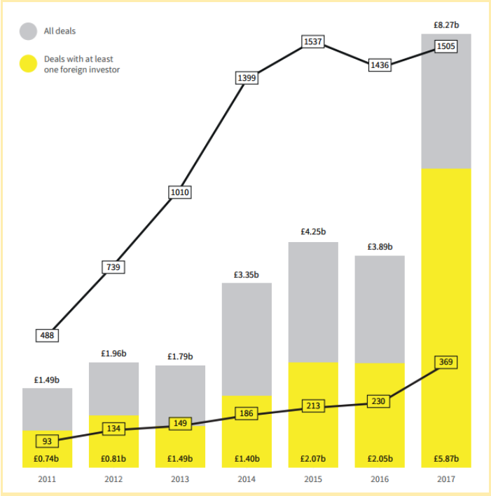 Beauhurst-Report-All-Deals-Vs-Deals-With-Foreign-Investment-Graph.png