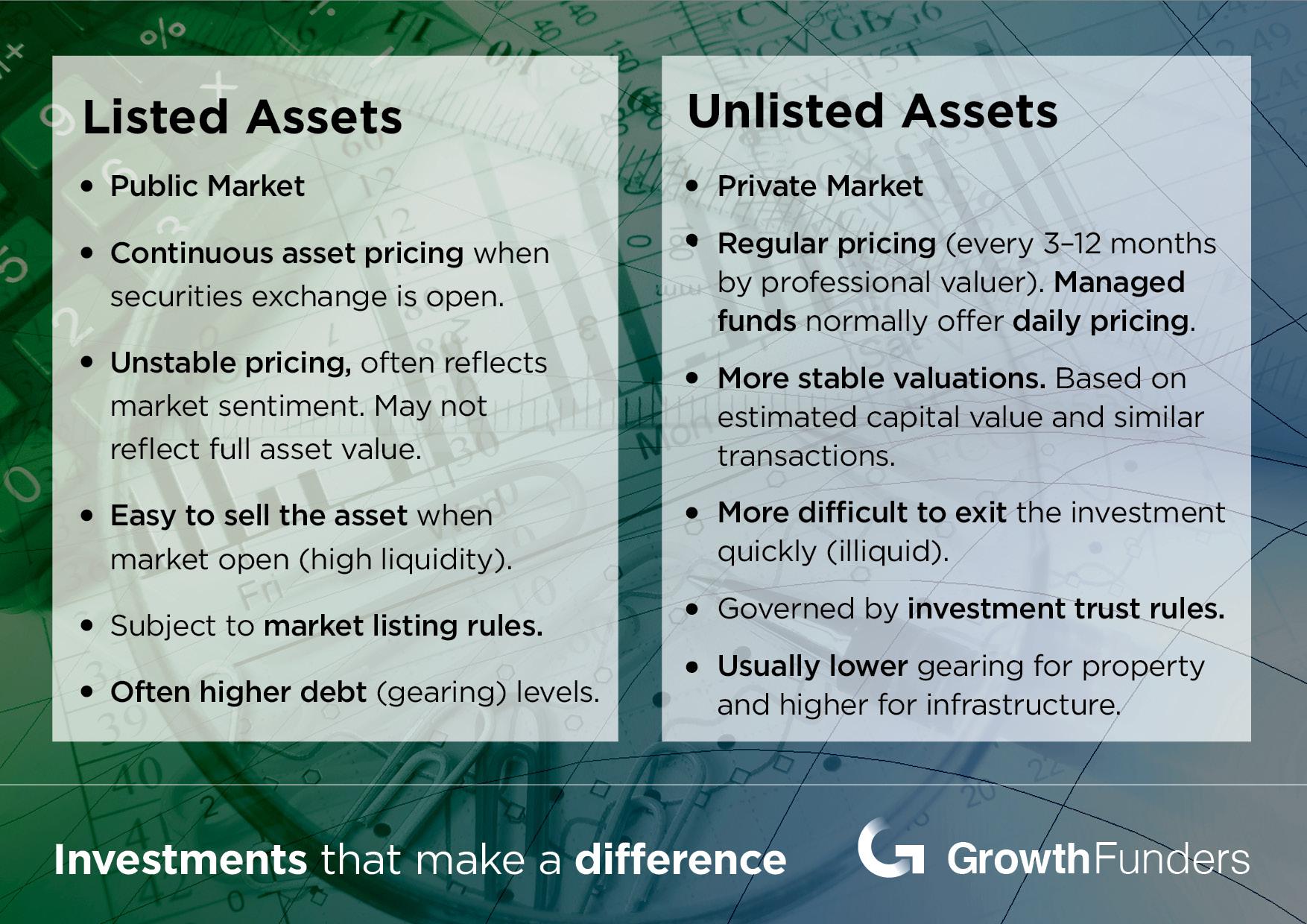Listed-Unlisted-Assets-Blog.jpg