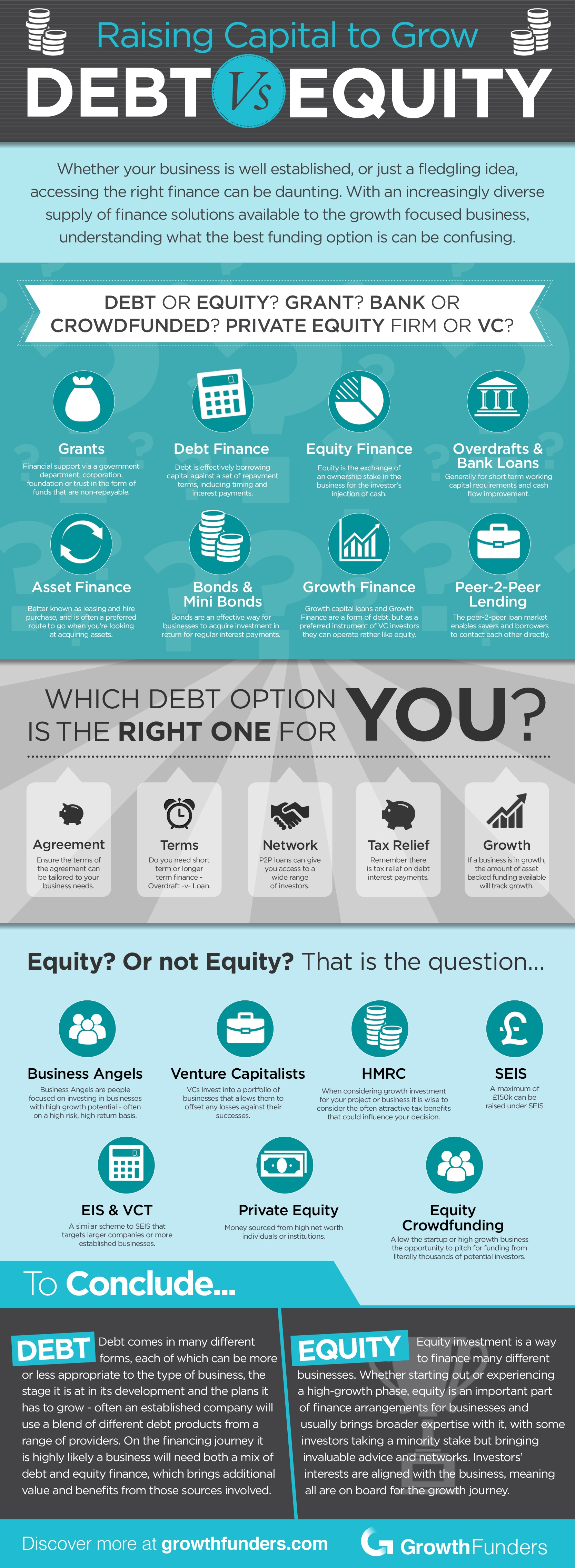[infographic] Raising capital to grow: delving further into debt and equity