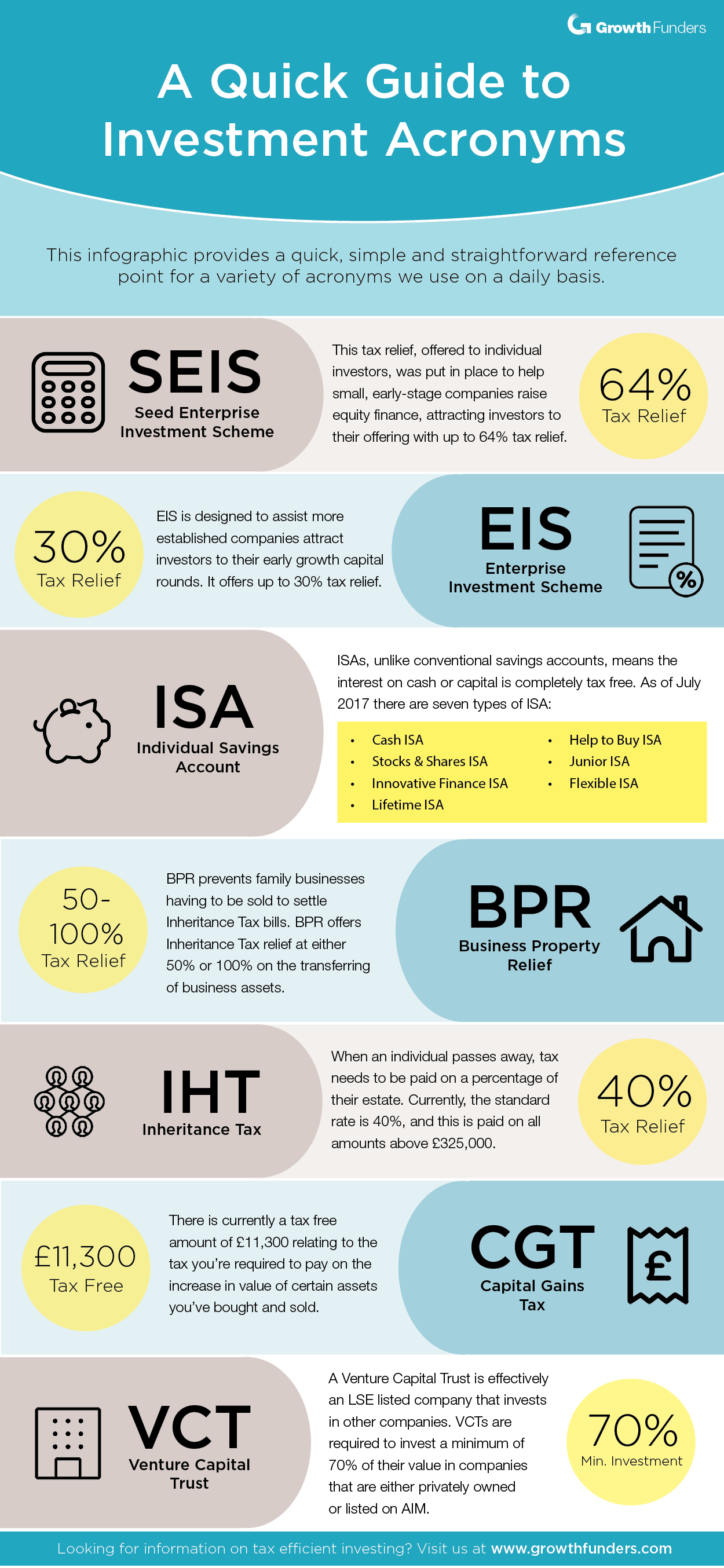 Our most used investment acronyms: an infographic
